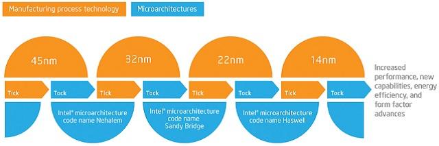 tic-toc roadmap