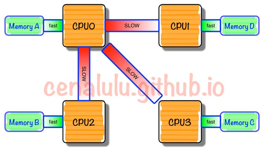 NUMA架构的CPU -- 真的用好了么?