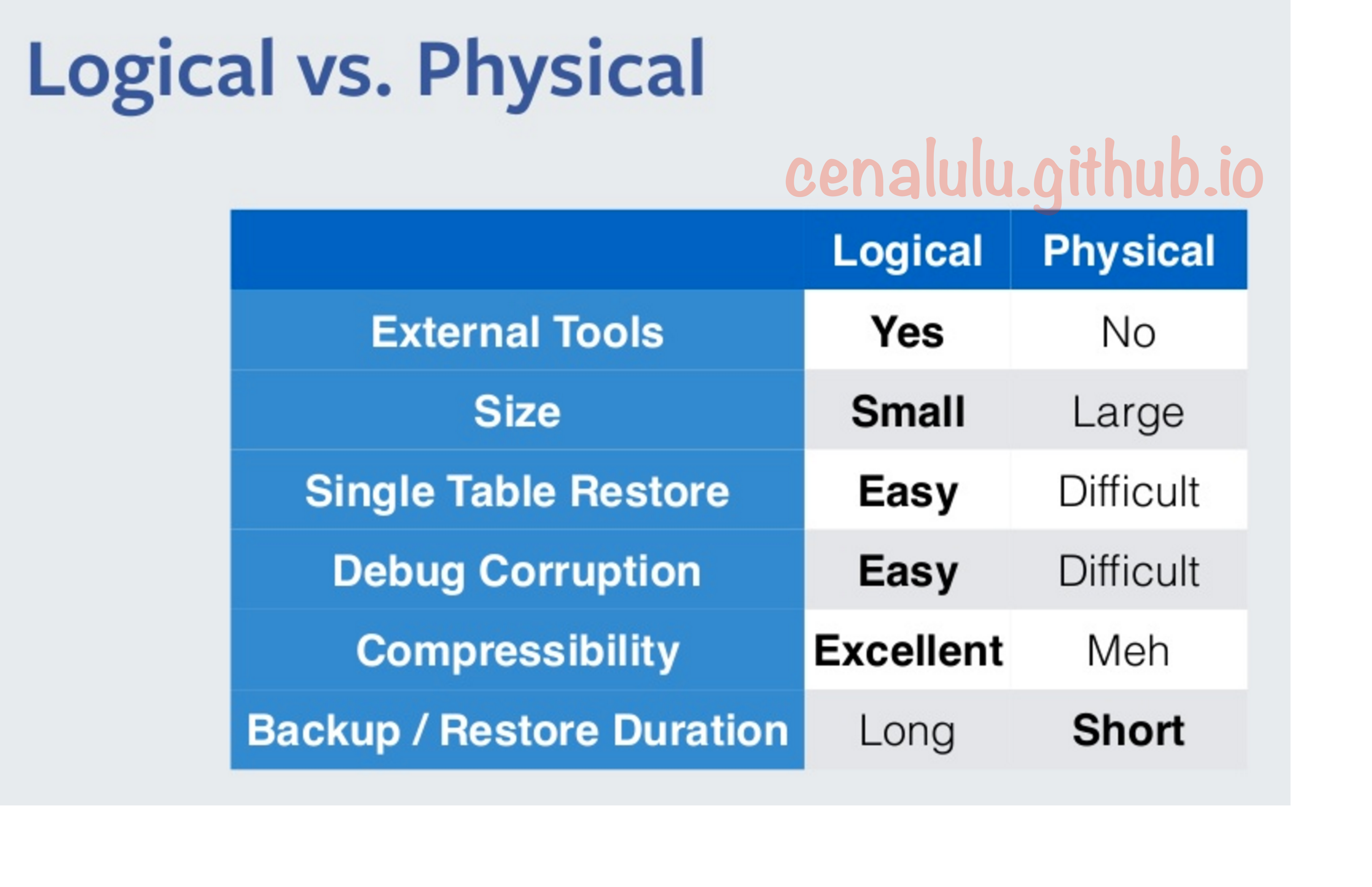 logic_vs_phy